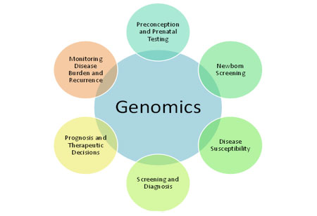 Genomics: A Grand Challenge for Medical Science and Technology