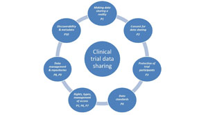 Clinical Trial Data Management